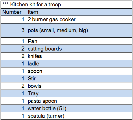 kitchen kit for a troop